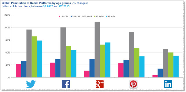 Usage Of Social Networks By Older Users Is Increasing